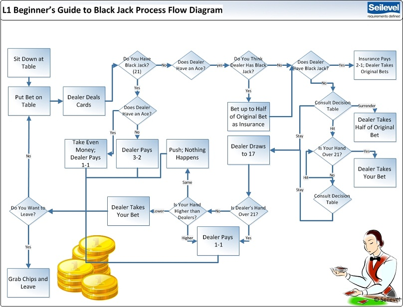 [ZHKZ_3066]  A Business Analyst's Perspective for Winning Black Jack | Process Flow Diagram For Business Analyst |  | Seilevel
