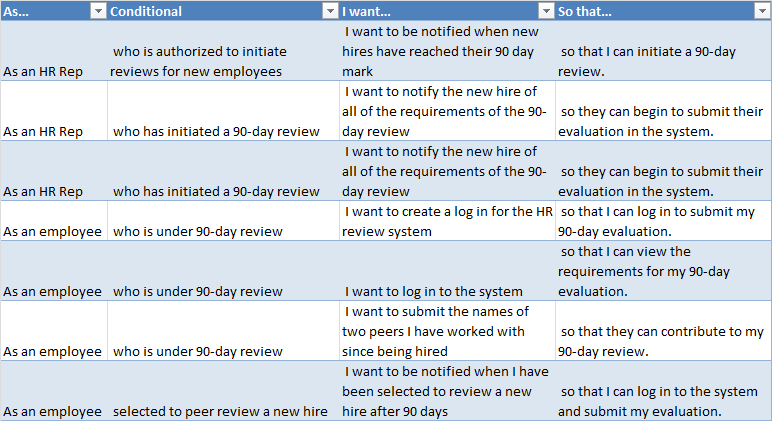user story table