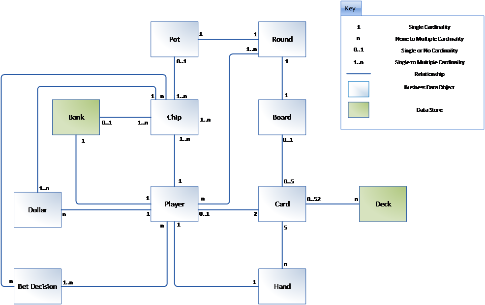 Data Flow Diagram (DFD) Tutorial: Texas Hold 'Em - Seilevel