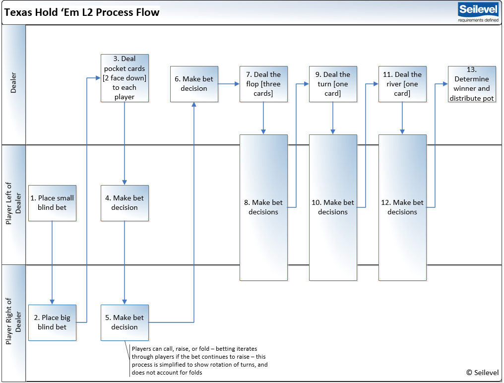 texas hold 'em process flow
