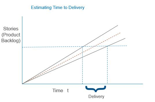 delivery forecasting