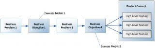 Business Objectives Model