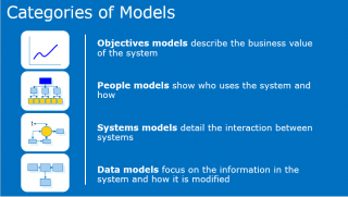 Categories of Models