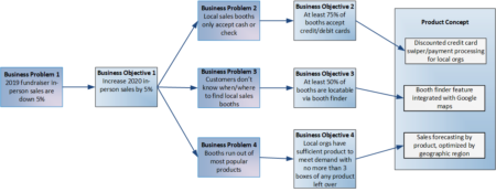 BOM Business Objectives Model
